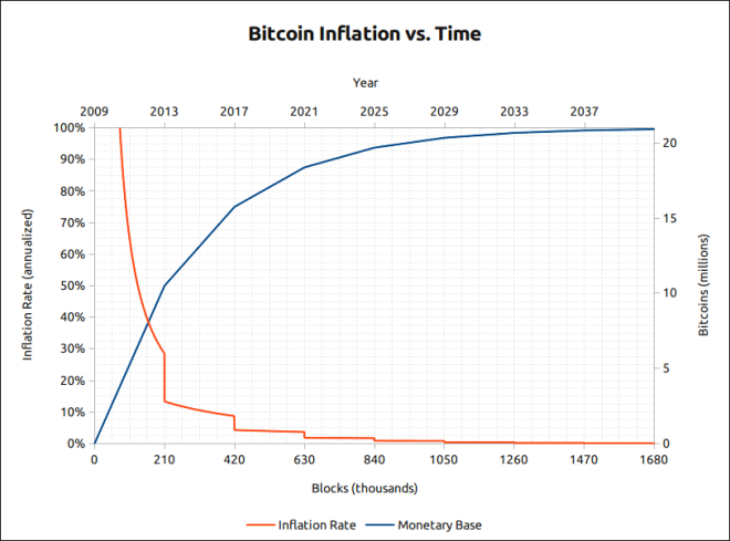 Bitcoin inflation vs time graph