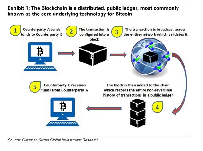 Blockchain functions diagram