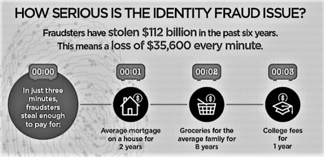 how serious is the identity fraud issue
