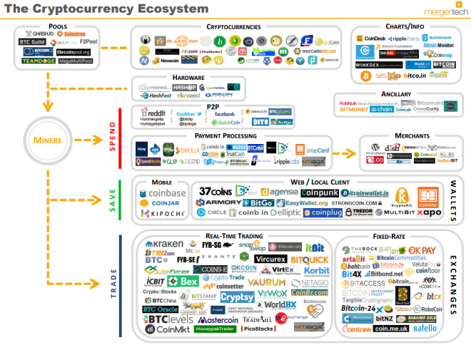 The Cryptocurrency Ecosystem