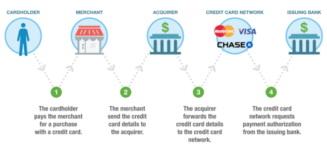 Credit Card Network Transaction Flow