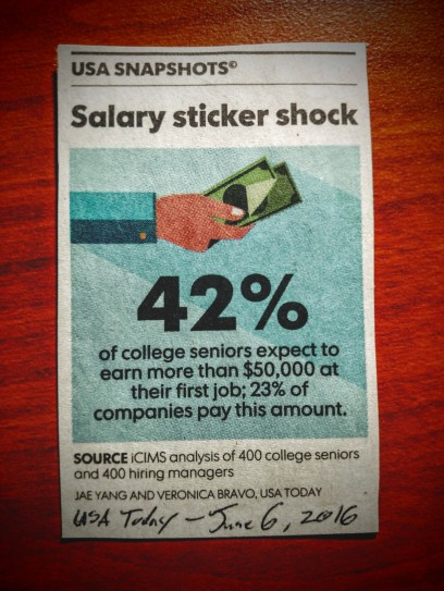 usa today salary sticker shock - willinspire.us